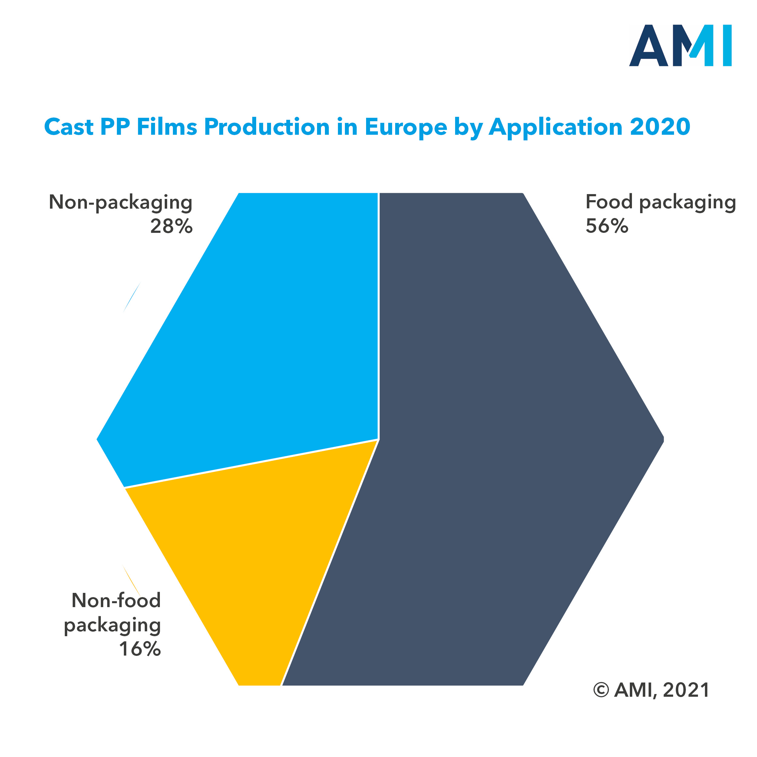 Sustainability drive creates new growth opportunities for Cast PP films in Europe